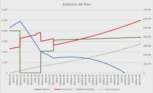 Gráfica Planificación Familiar